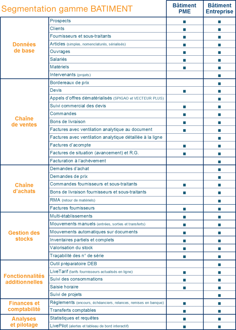 tableau codial fonctionnalités - axeinformatique - codial4you - codialforyou