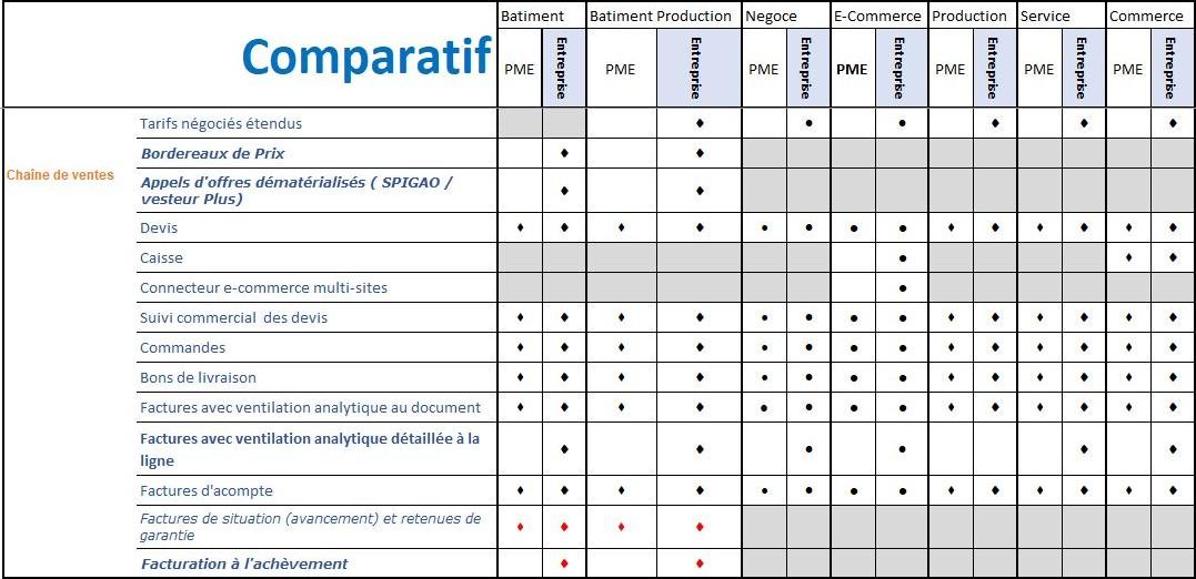 comparatif version codial - codial4you - axeinformatique