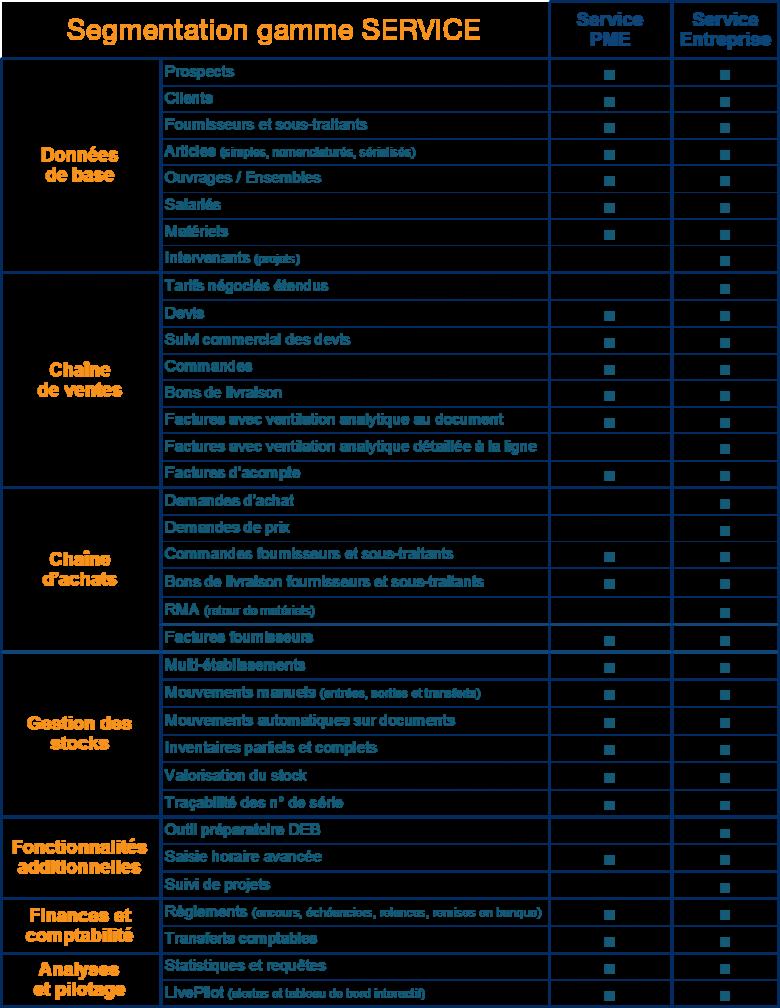 codialservices segmentation - axeinformatique - codial4you