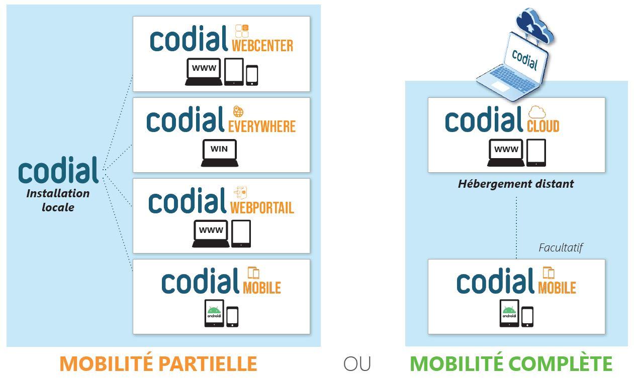 codial-solution-mobilite